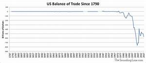 Some Perspective on the US Trade Deficit with China - The ...