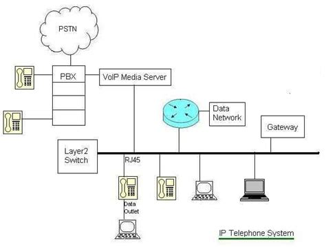 Office Phone System Wiring Diagram by Ip Telephone System Ip Pbx Vendors Manufacturers