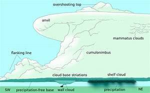 A Supercell Is A Thunderstorm That Is Characterized By The