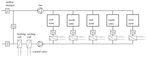 Simple Hvac Schematic Diagram by Buildings Exles Vavreheat Closedloop