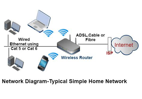 How Extend Home Network