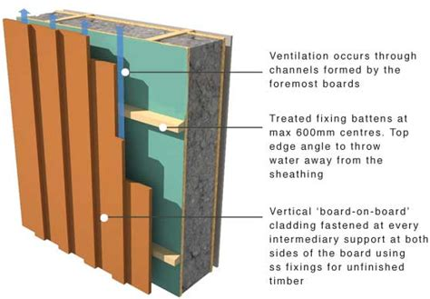 mat board greenspec timber cladding support and moisture