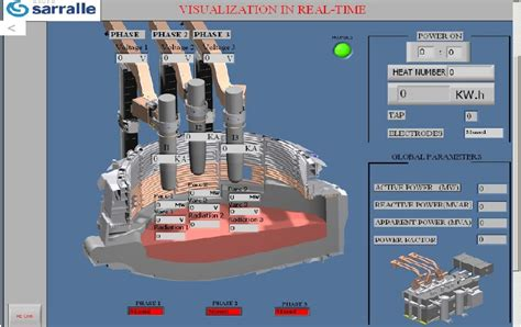regulating electrodes   sarcon electric arc furnace solutions national instruments