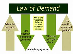 Explaining The Law Of Demand In Economics