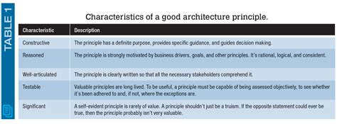 harnessing  power  architectural design principles