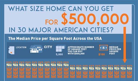 What Size Home Can You Get For $500k [infographic]