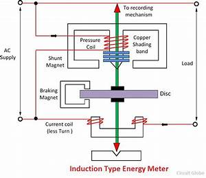 What Is Energy Meter  - Definition  Construction  Working  U0026 Theory
