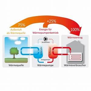Wärmepumpe Luft Luft : solarbayer luft wasser w rmepumpe aeromono 11 16 kw au enaufstellung monoblock ebay ~ Watch28wear.com Haus und Dekorationen