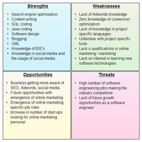 Personal Strengths For Review by Personal Swot Analysis To Assess And Improve Yourselfcreately Diagramming Articles And