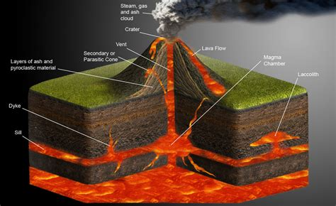 what are lava ls made out of 211 bb volcano websites