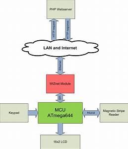 Ece 4760 Digital Receipts Lab Report