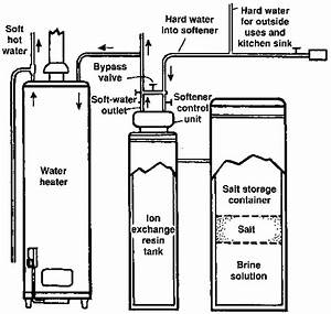 how to install a water softener With water softener water softener diagrams of installations