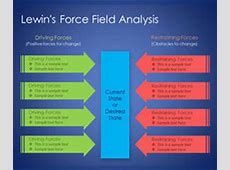 Lewin's Force Field Analysis PowerPoint Templat