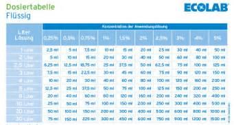 Dosiertabelle Desinfektionsmittel - HygienePartner24.de