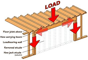 load bearing wall determining  removing