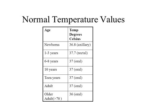 range of normal temperature vital signs module ppt