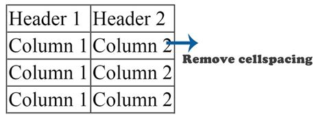 how to remove cellpadding and cellspacing in a table using