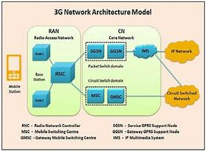 Evolution Of Core Network 3g Vs  4g Vs  5g
