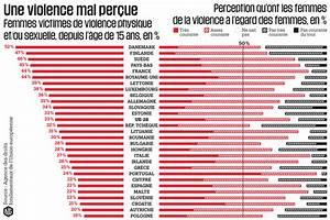 Nombre De Mort Sur La Route 2018 : violences faites aux femmes le luxembourg fortement touch ~ Maxctalentgroup.com Avis de Voitures