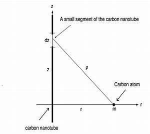 Diagram Of An Atom Of Carbon