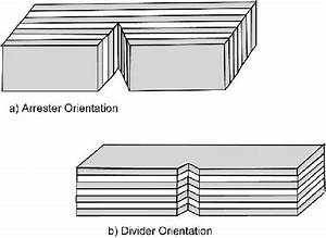Schematic Diagrams Of  A  Arrester And  B  Divider
