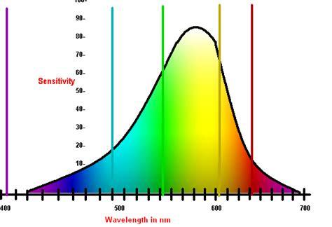 eye sensitivity to light light measurement how to measure light physics