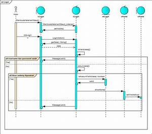 Uml - Sequence Diagram  What Is The Difference
