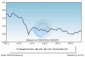 Aktuelle Hypothekenzinsen Entwicklung : grafik der woche entwicklung der hypothekenzinsen ~ Frokenaadalensverden.com Haus und Dekorationen
