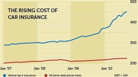 cheap full coverage auto insurance quotes compare