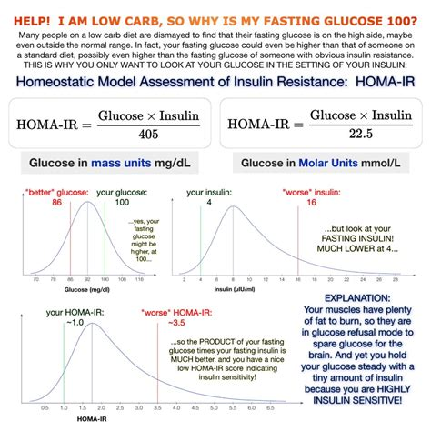 worried  insulin resistance measuring homa ir
