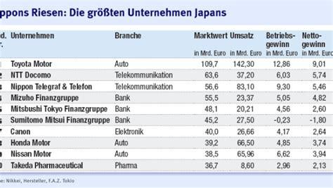 Japanische Häuser In Deutschland by Rangliste Die Gr 246 223 Ten Unternehmen Japans Wirtschaft Faz