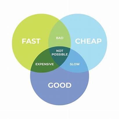 Fast Cheap Right Paradigm Budget Kirk