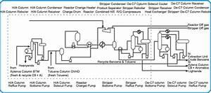 Tac9  Catalyst Process
