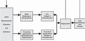 Abbreviated Data Warehouse System Development Lifecycle