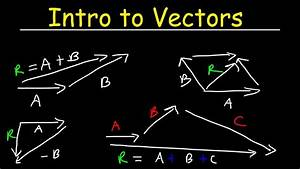 Vectors Physics  Basic Introduction  Head To Tail Graphical Method Of Vector Addition