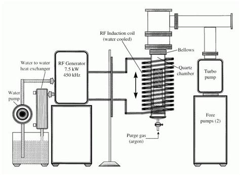 Как сделать индукционный котел отопления своими руками рекомендации по изготовлению виды конструкций схема