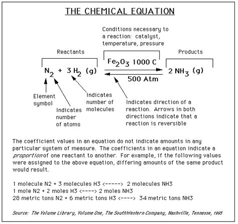 Balancing Chemical Equations Worksheet Answer Key Gizmo