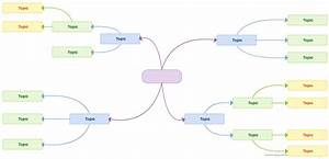 The World Of Work   Mind Map