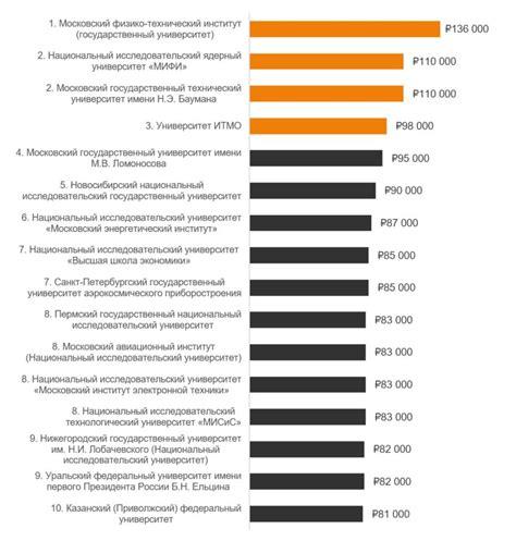 Рейтинг российских вузов выпускающих специалистов в сфере ит . atom