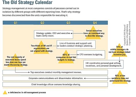 office  strategy management