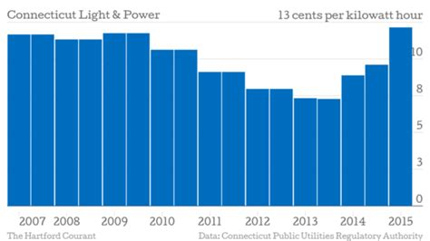 connecticut light power electricity rate increases begin in new ier