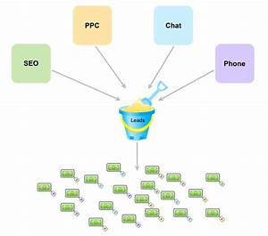 How To Set Up And Track Keyword Origination From Multiple