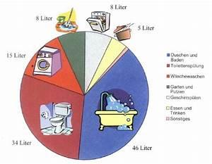 Wasserverbrauch Berechnen : wasserverbrauch pro jahr weltwasserwoche in stockholm es fehlt nicht an wasser ist ~ Themetempest.com Abrechnung