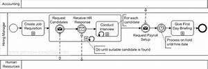 Processmodeling Info  U00bb Blog Archive  U00bb Swimlane  Lane  Or