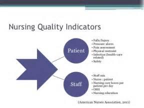 Nursing Quality Improvement Indicators
