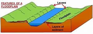 Advantages And Disadvantages Of Floodplain