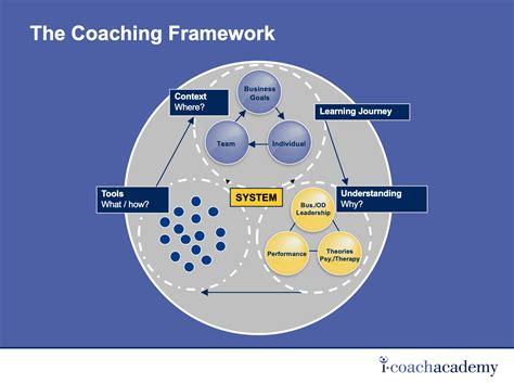 coaching framework  coach