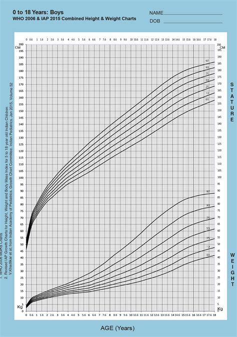 Bmi Height Weight Chart Madratco