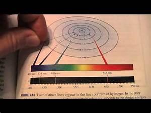 7 2 Bohr Model Of H Atom M4v