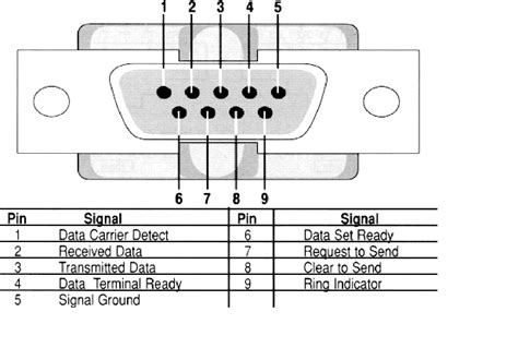 Db9 Connector Wiring Diagram by Rs232 Wiring Diagram Db9 Rs232 Wiring Diagrams